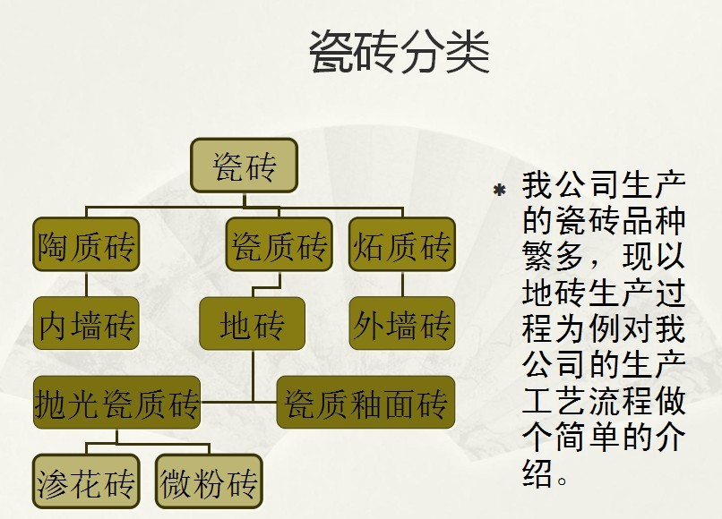 瓷砖生产工艺流程